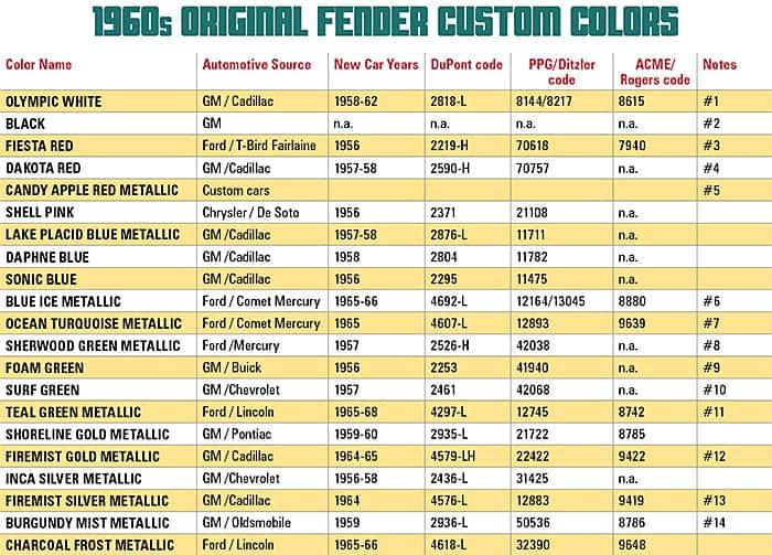 histórico colores fender